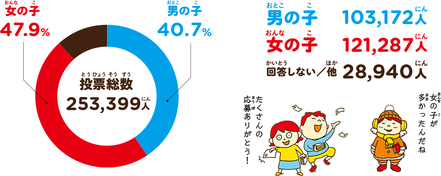こどもの本総選挙データ