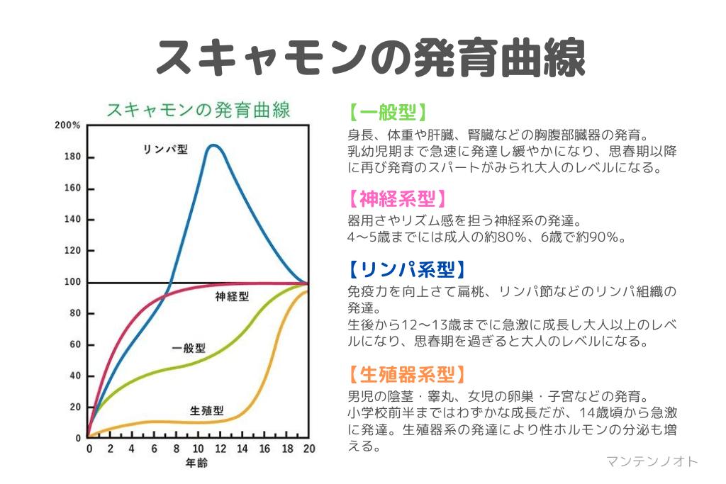 スキャモンの発育曲線マンテンノオト