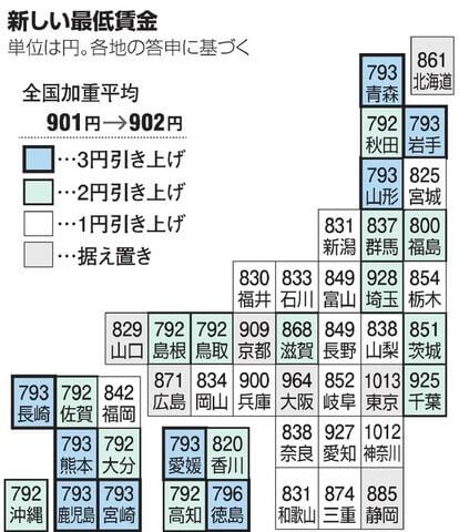 朝日新聞デジタル最低賃金2020