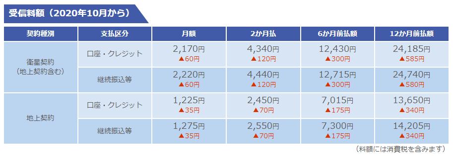 NHK受信料値下げ202010